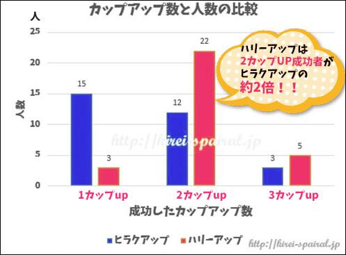 ハリーアップとヒラクアップのバストアップ結果の比較図